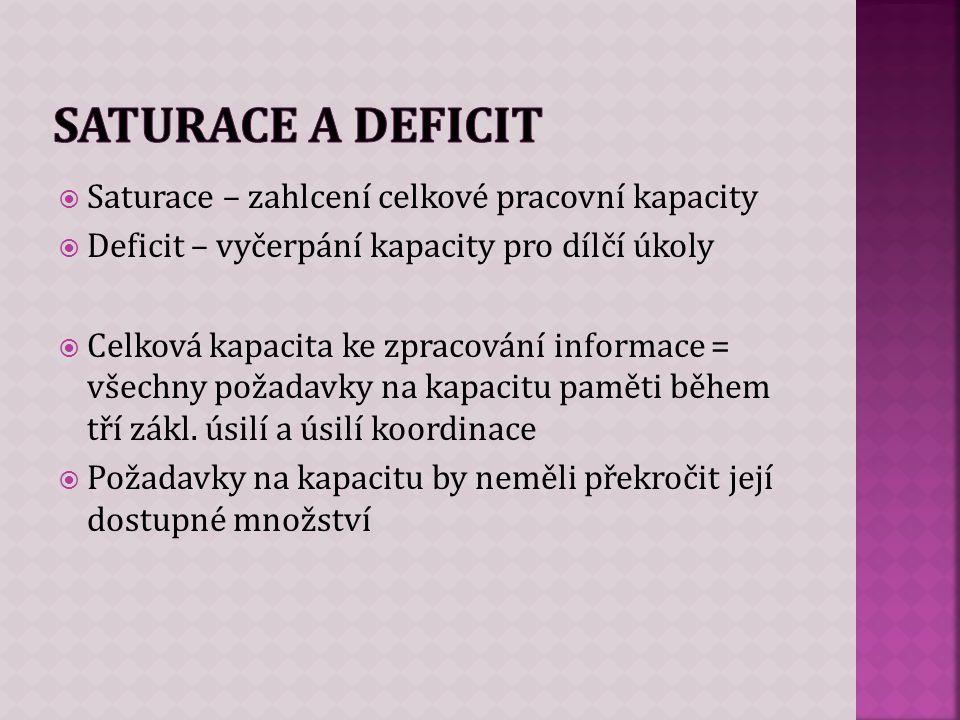  Saturace – zahlcení celkové pracovní kapacity  Deficit – vyčerpání kapacity pro dílčí úkoly  Celková kapacita ke zpracování informace = všechny požadavky na kapacitu paměti během tří zákl.