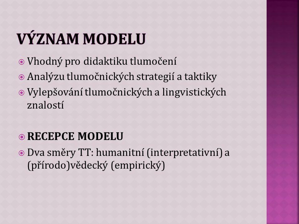  Vhodný pro didaktiku tlumočení  Analýzu tlumočnických strategií a taktiky  Vylepšování tlumočnických a lingvistických znalostí  RECEPCE MODELU  Dva směry TT: humanitní (interpretativní) a (přírodo)vědecký (empirický)