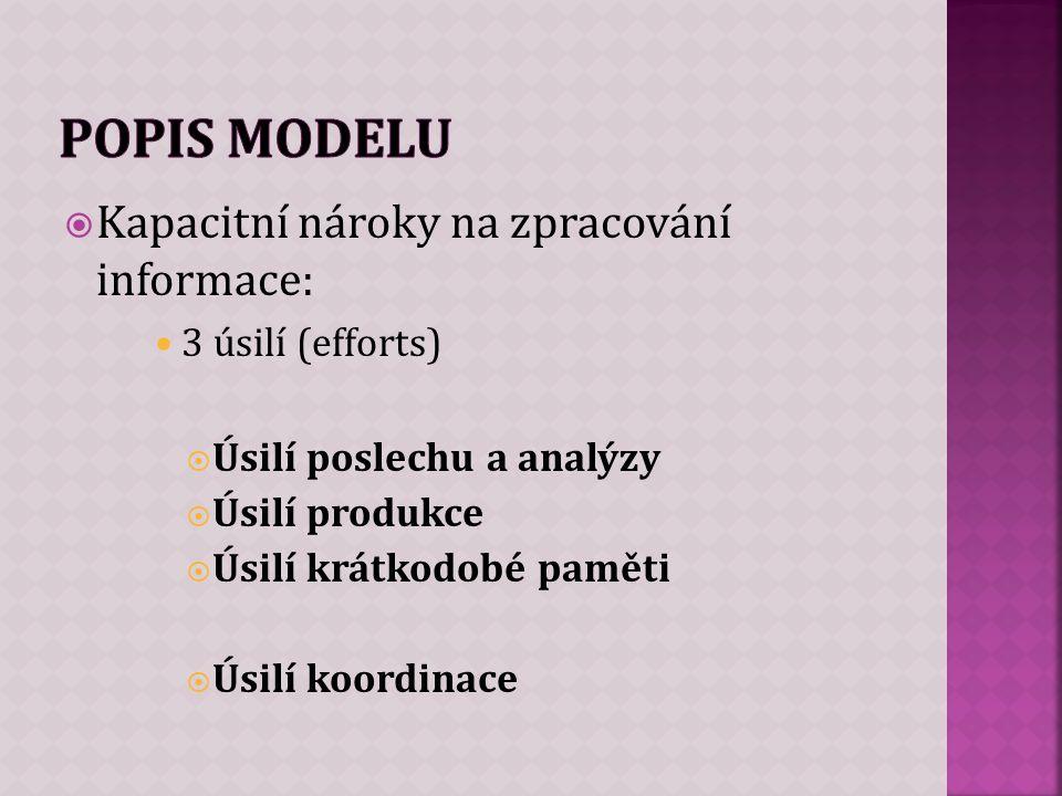  Kapacitní nároky na zpracování informace: 3 úsilí (efforts)  Úsilí poslechu a analýzy  Úsilí produkce  Úsilí krátkodobé paměti  Úsilí koordinace