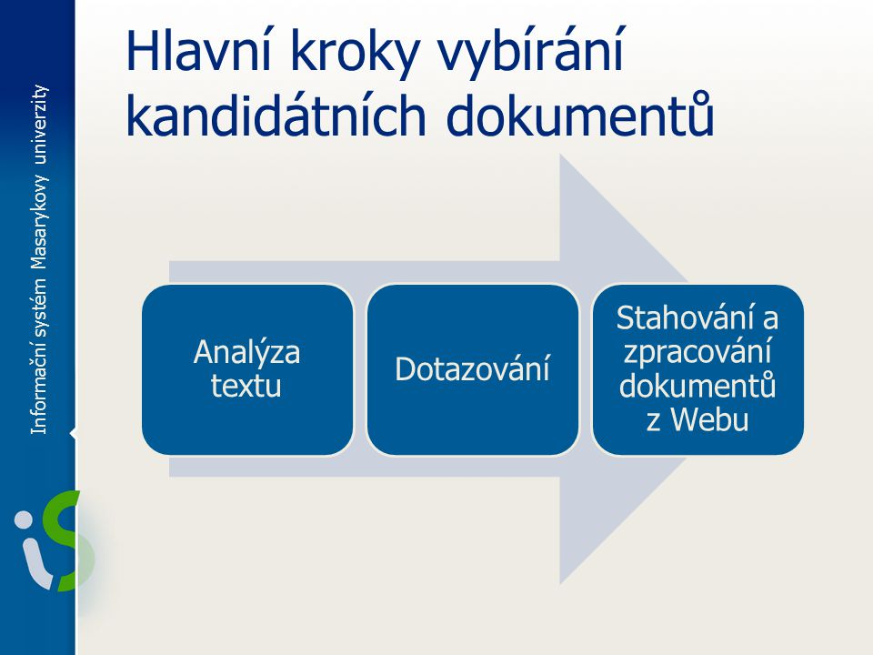 Hlavní kroky vybírání kandidátních dokumentů Analýza textu Dotazování Stahování a zpracování dokumentů z Webu Informační systém Masarykovy univerzity