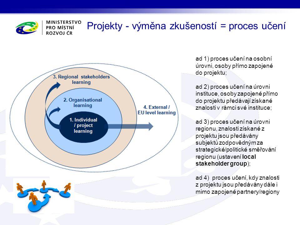 Projekty - výměna zkušeností = proces učení ad 1) proces učení na osobní úrovni, osoby přímo zapojené do projektu; ad 2) proces učení na úrovni instituce, osoby zapojené přímo do projektu předávají získané znalosti v rámci své instituce; ad 3) proces učení na úrovni regionu, znalosti získané z projektu jsou předávány subjektů zodpovědným za strategické/politické směřování regionu (ustavení local stakeholder group); ad 4) proces učení, kdy znalosti z projektu jsou předávány dále i mimo zapojené partnery/regiony