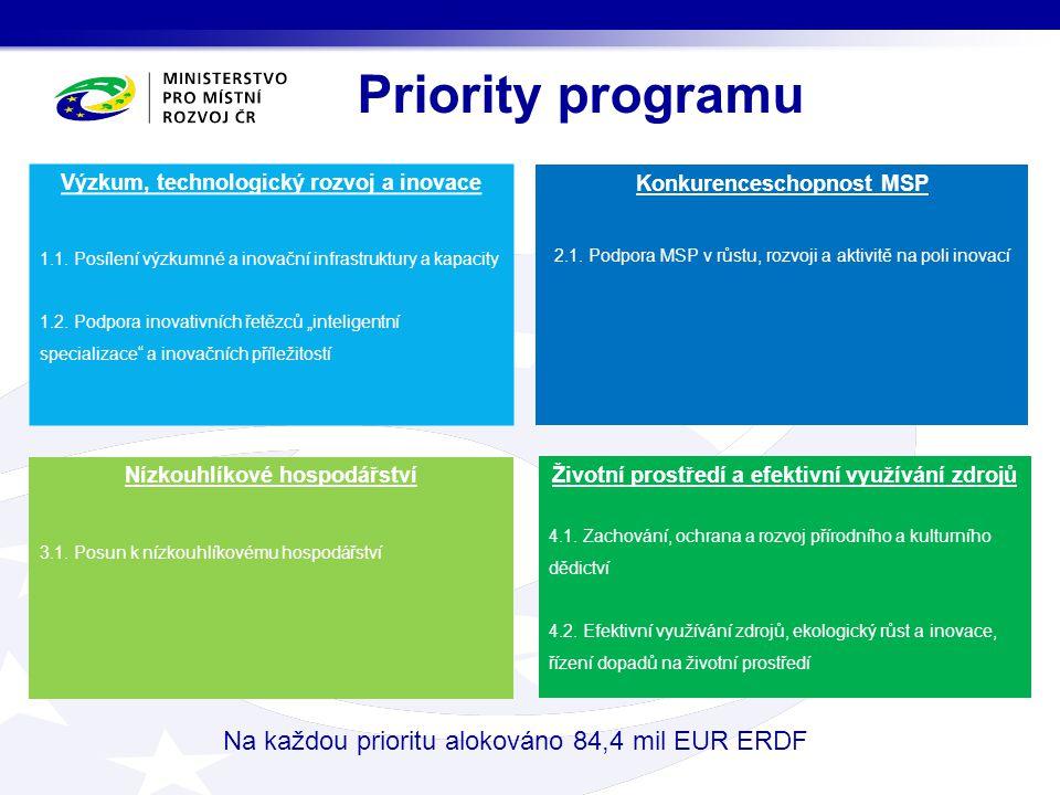 Priority programu Výzkum, technologický rozvoj a inovace 1.1. Posílení výzkumné a inovační infrastruktury a kapacity 1.2. Podpora inovativních řetězců