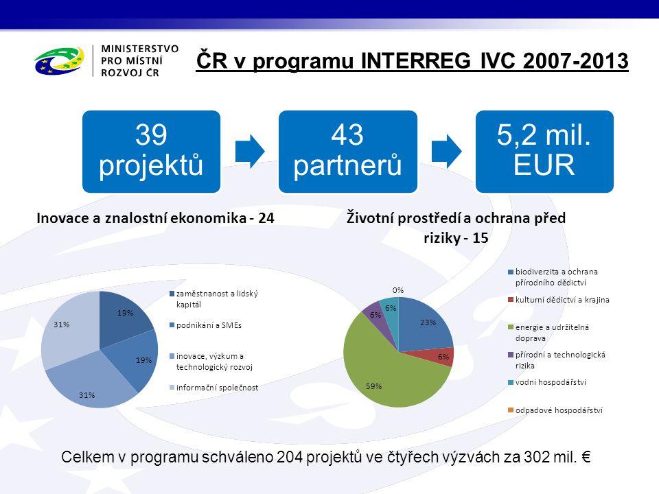 ČR v programu INTERREG IVC 2007-2013 39 projektů 43 partnerů 5,2 mil. EUR Celkem v programu schváleno 204 projektů ve čtyřech výzvách za 302 mil. €