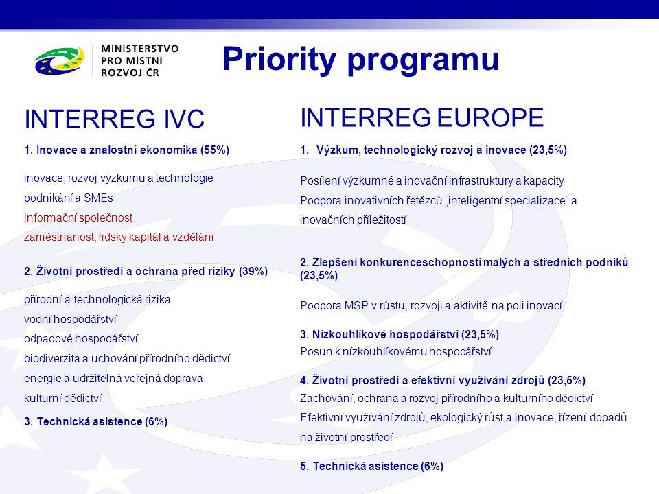 Priority programu INTERREG IVC 1. Inovace a znalostní ekonomika (55%) inovace, rozvoj výzkumu a technologie podnikání a SMEs informační společnost zam