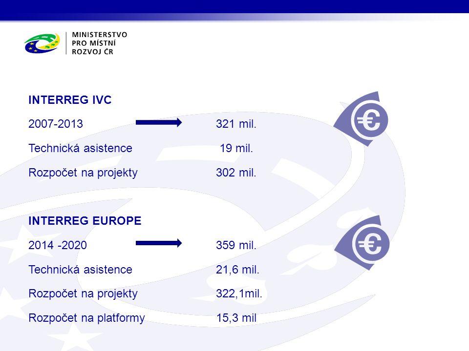 INTERREG IVC 2007-2013 321 mil. Technická asistence 19 mil. Rozpočet na projekty 302 mil. INTERREG EUROPE 2014 -2020 359 mil. Technická asistence 21,6