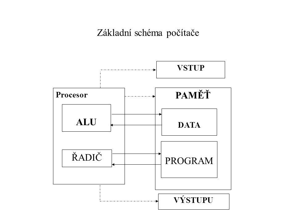 Základní schéma počítače PAMĚŤ VSTUP DATA PROGRAM VÝSTUPU Procesor ALU ŘADIČ