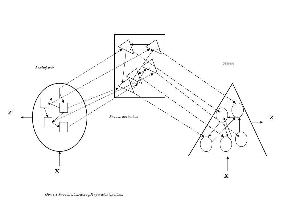 Reálný svět A A Z' X' X Z Obr.1.3 Proces abstrakce při vytváření systému Systém Proces abstrakce