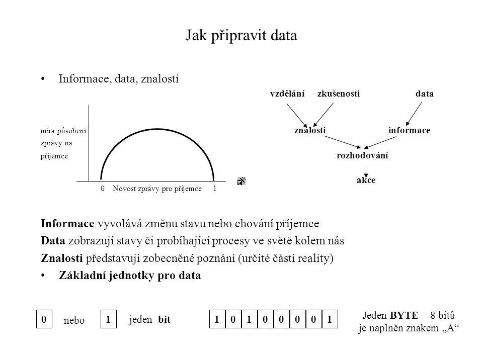 Informace, data, znalosti vzdělání zkušenosti data míra působení znalosti informace zprávy na příjemce rozhodování akce Informace vyvolává změnu stavu