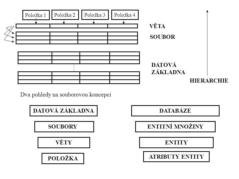 Dva pohledy na souborovou koncepci Položka 1 Položka 2Položka 3Položka 4 VĚTA SOUBOR DATOVÁ ZÁKLADNA HIERARCHIE DATOVÁ ZÁKLADNADATABÁZE SOUBORYENTITNÍ