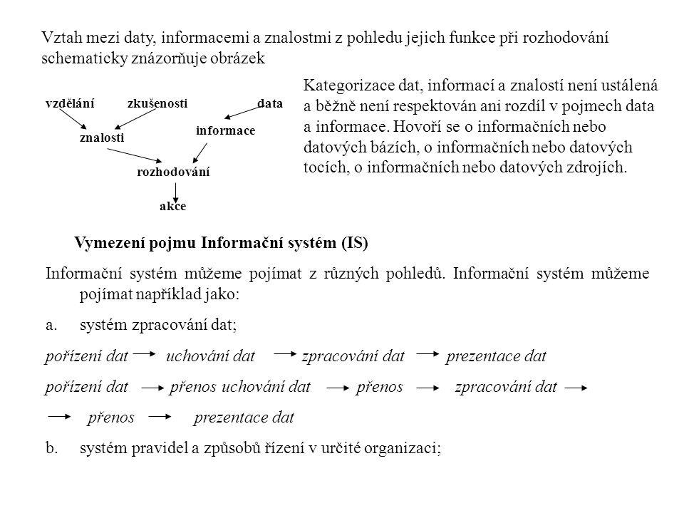 Vztah mezi daty, informacemi a znalostmi z pohledu jejich funkce při rozhodování schematicky znázorňuje obrázek data akce vzdělánízkušenosti znalosti