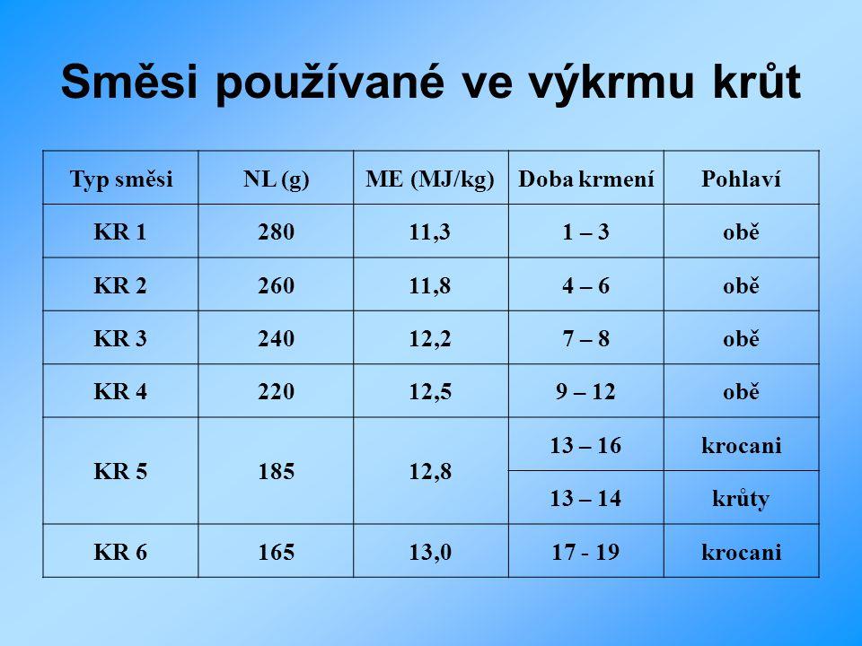 Směsi používané ve výkrmu krůt Typ směsiNL (g)ME (MJ/kg)Doba krmeníPohlaví KR 128011,31 – 3obě KR 226011,84 – 6obě KR 324012,27 – 8obě KR 422012,59 –