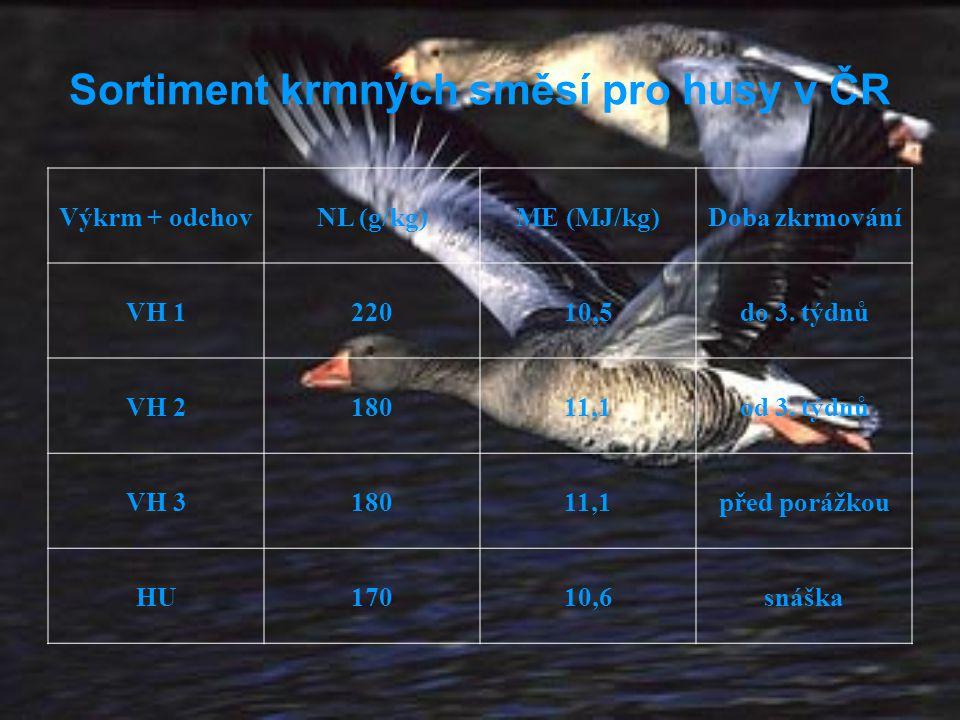 Sortiment krmných směsí pro husy v ČR Výkrm + odchovNL (g/kg)ME (MJ/kg)Doba zkrmování VH 122010,5do 3. týdnů VH 218011,1od 3. týdnů VH 318011,1před po