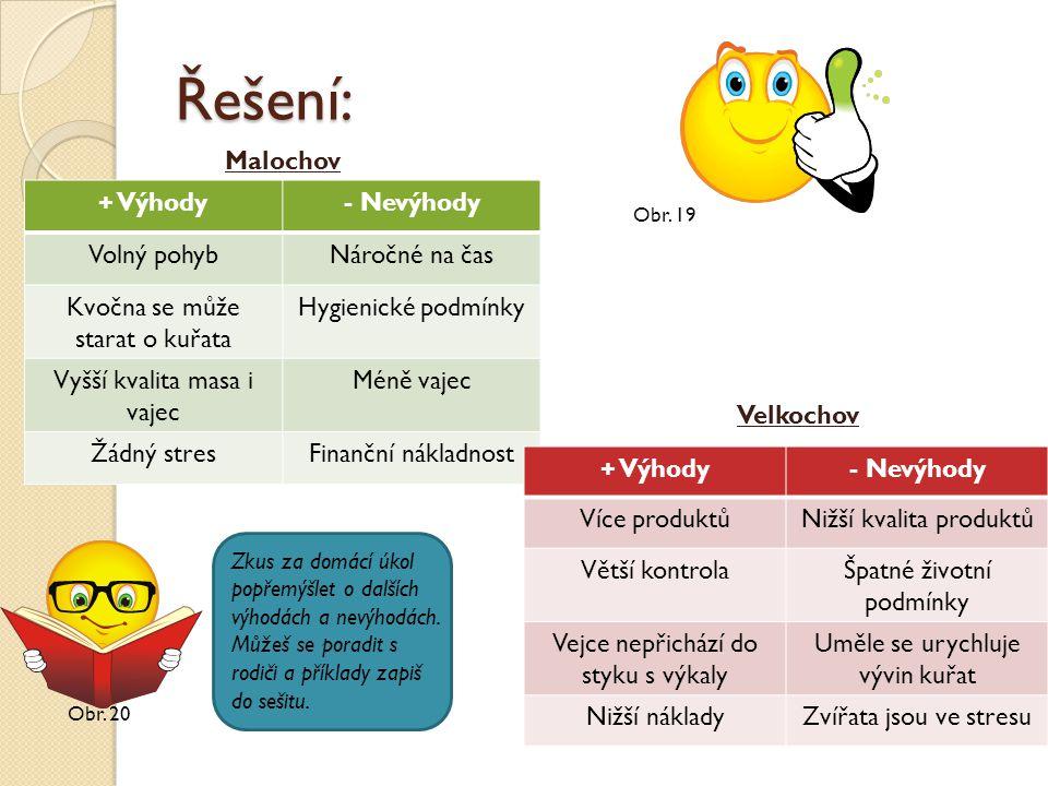Řešení: Obr. 20 + Výhody- Nevýhody Volný pohybNáročné na čas Kvočna se může starat o kuřata Hygienické podmínky Vyšší kvalita masa i vajec Méně vajec