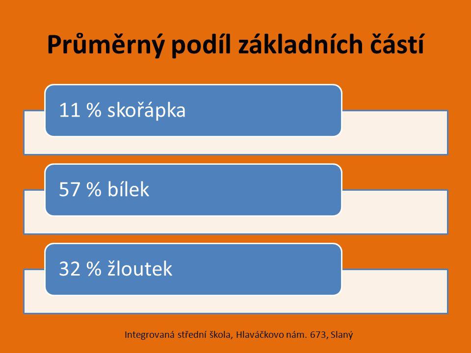 Průměrný podíl základních částí 11 % skořápka57 % bílek32 % žloutek Integrovaná střední škola, Hlaváčkovo nám. 673, Slaný