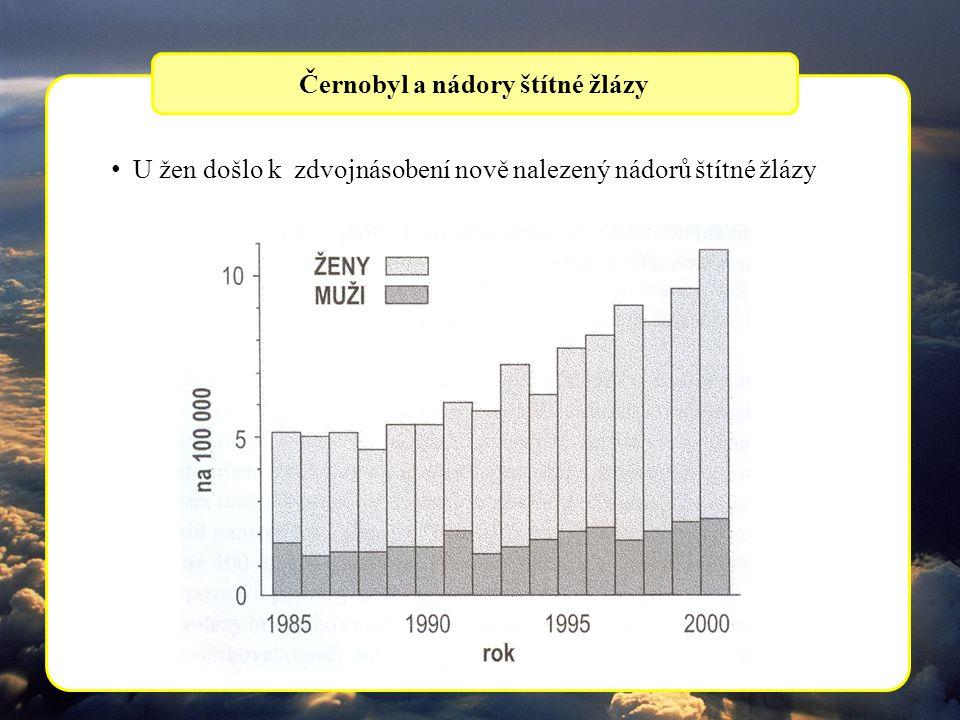 U žen došlo k zdvojnásobení nově nalezený nádorů štítné žlázy Černobyl a nádory štítné žlázy