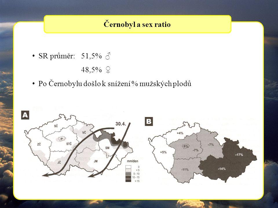 SR průměr: 51,5% ♂ 48,5% ♀ Po Černobylu došlo k snížení % mužských plodů Černobyl a sex ratio