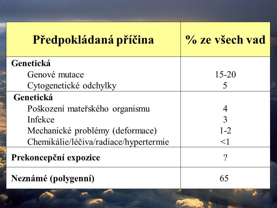 Předpokládaná příčina% ze všech vad Genetická Genové mutace Cytogenetické odchylky 15-20 5 Genetická Poškození mateřského organismu Infekce Mechanické problémy (deformace) Chemikálie/léčiva/radiace/hypertermie 4 3 1-2 <1 Prekoncepční expozice.