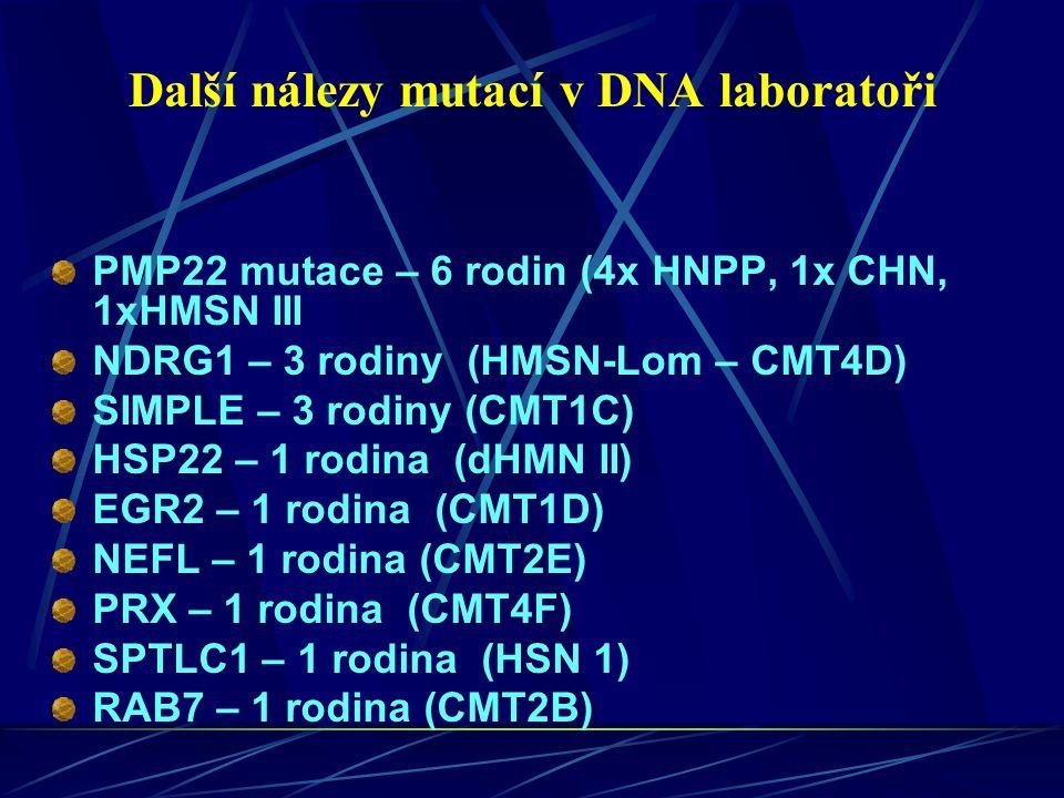 Další nálezy mutací v DNA laboratoři PMP22 mutace – 6 rodin (4x HNPP, 1x CHN, 1xHMSN III NDRG1 – 3 rodiny (HMSN-Lom – CMT4D) SIMPLE – 3 rodiny (CMT1C)