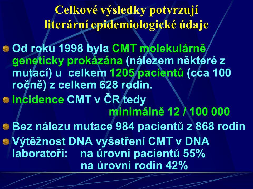 Celkové výsledky potvrzují literární epidemiologické údaje Od roku 1998 byla CMT molekulárně geneticky prokázána (nálezem některé z mutací) u celkem 1