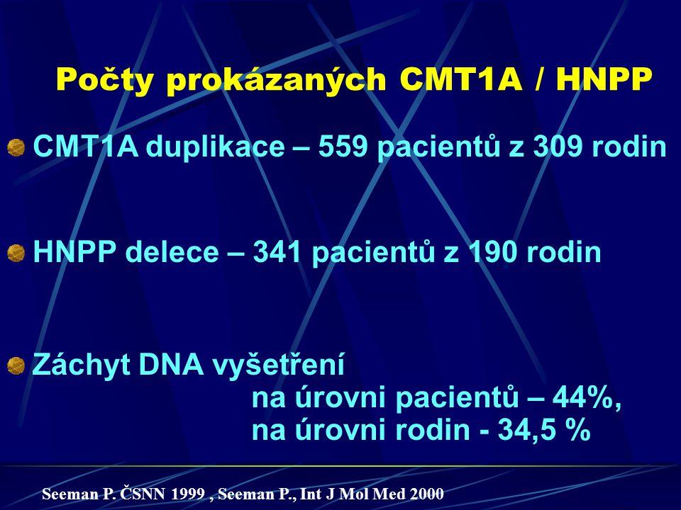 Počty prokázaných CMT1A / HNPP CMT1A duplikace – 559 pacientů z 309 rodin HNPP delece – 341 pacientů z 190 rodin Záchyt DNA vyšetření na úrovni pacien