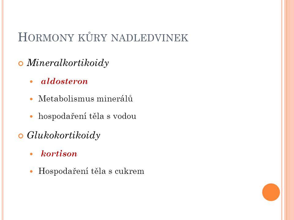 H ORMONY KŮRY NADLEDVINEK Mineralkortikoidy aldosteron Metabolismus minerálů hospodaření těla s vodou Glukokortikoidy kortison Hospodaření těla s cukr