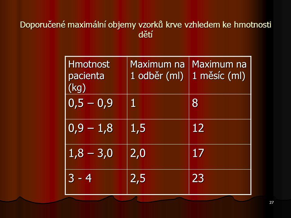 27 Doporučené maximální objemy vzorků krve vzhledem ke hmotnosti dětí Hmotnost pacienta (kg) Maximum na 1 odběr (ml) Maximum na 1 měsíc (ml) 0,5 – 0,9