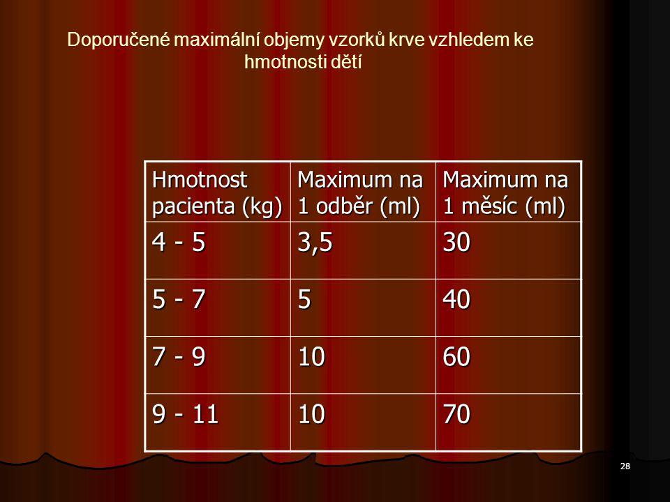 28 Hmotnost pacienta (kg) Maximum na 1 odběr (ml) Maximum na 1 měsíc (ml) 4 - 5 3,530 5 - 7 540 7 - 9 1060 9 - 11 1070 Doporučené maximální objemy vzo