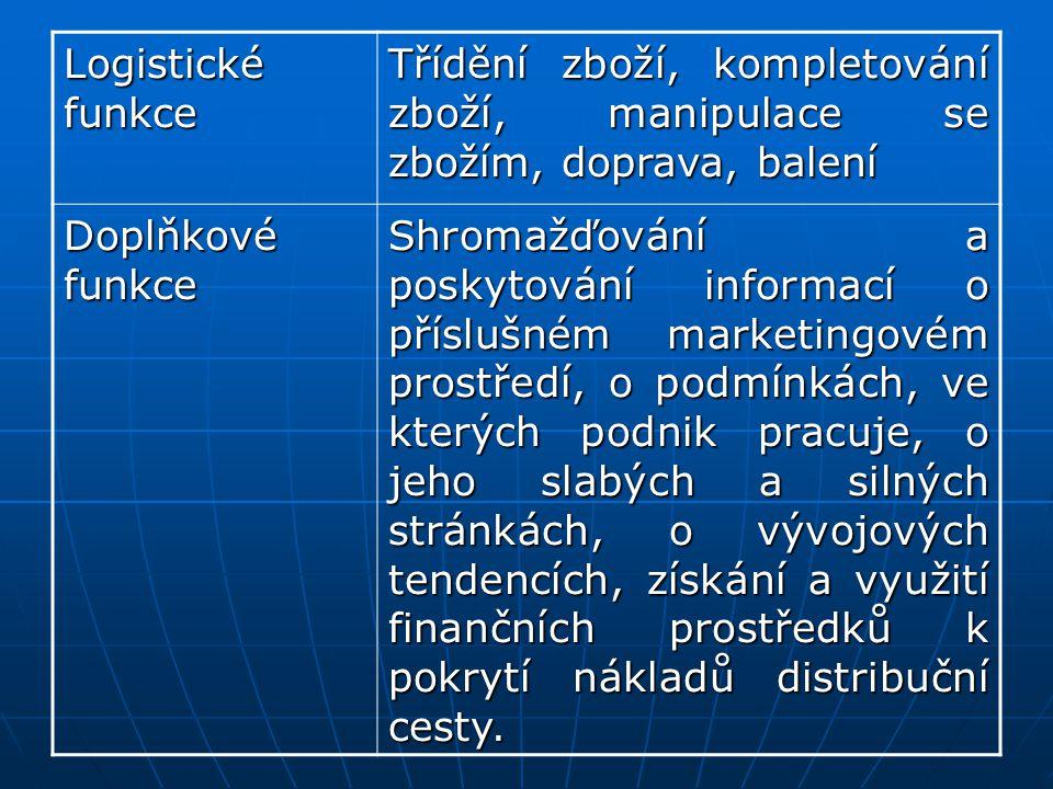 Logistické funkce Třídění zboží, kompletování zboží, manipulace se zbožím, doprava, balení Doplňkové funkce Shromažďování a poskytování informací o př
