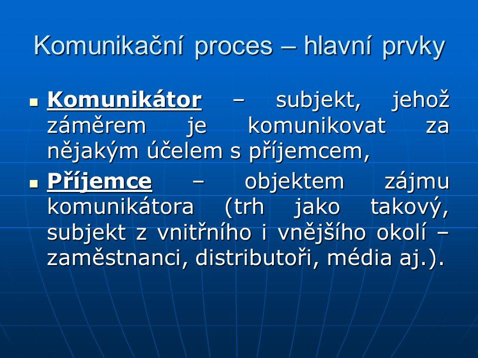 Komunikační proces – hlavní prvky Komunikátor – subjekt, jehož záměrem je komunikovat za nějakým účelem s příjemcem, Komunikátor – subjekt, jehož zámě