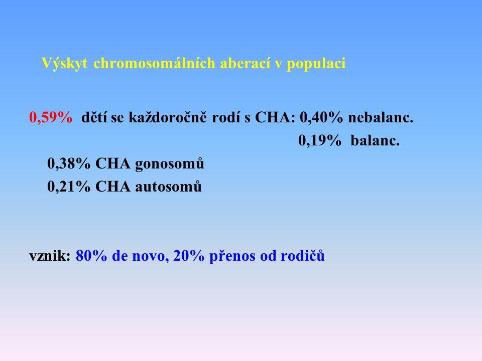 Výskyt chromosomálních aberací v populaci 0,59% dětí se každoročně rodí s CHA: 0,40% nebalanc. 0,19% balanc. 0,38% CHA gonosomů 0,21% CHA autosomů vzn