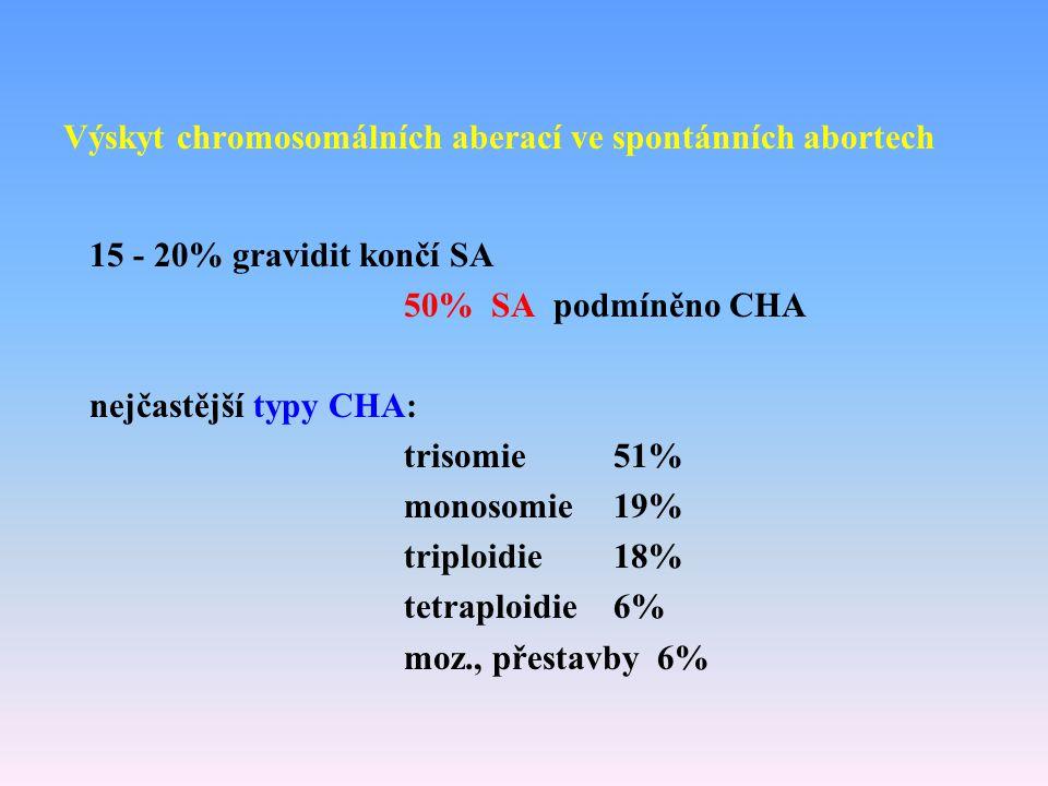 Výskyt chromosomálních aberací ve spontánních abortech 15 - 20% gravidit končí SA 50% SA podmíněno CHA nejčastější typy CHA: trisomie 51% monosomie19%