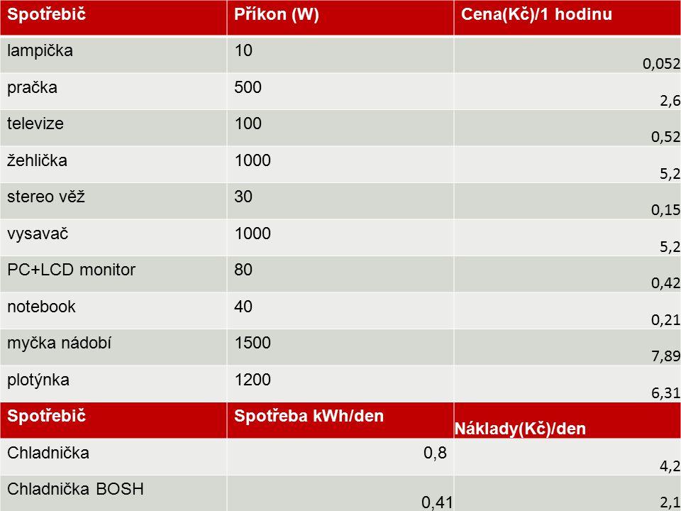 SpotřebičPříkon (W)Cena(Kč)/1 hodinu lampička10 0,052 pračka500 2,6 televize100 0,52 žehlička1000 5,2 stereo věž30 0,15 vysavač1000 5,2 PC+LCD monitor80 0,42 notebook40 0,21 myčka nádobí1500 7,89 plotýnka1200 6,31 SpotřebičSpotřeba kWh/den Náklady(Kč)/den Chladnička 0,8 4,2 Chladnička BOSH 0,41 2,1