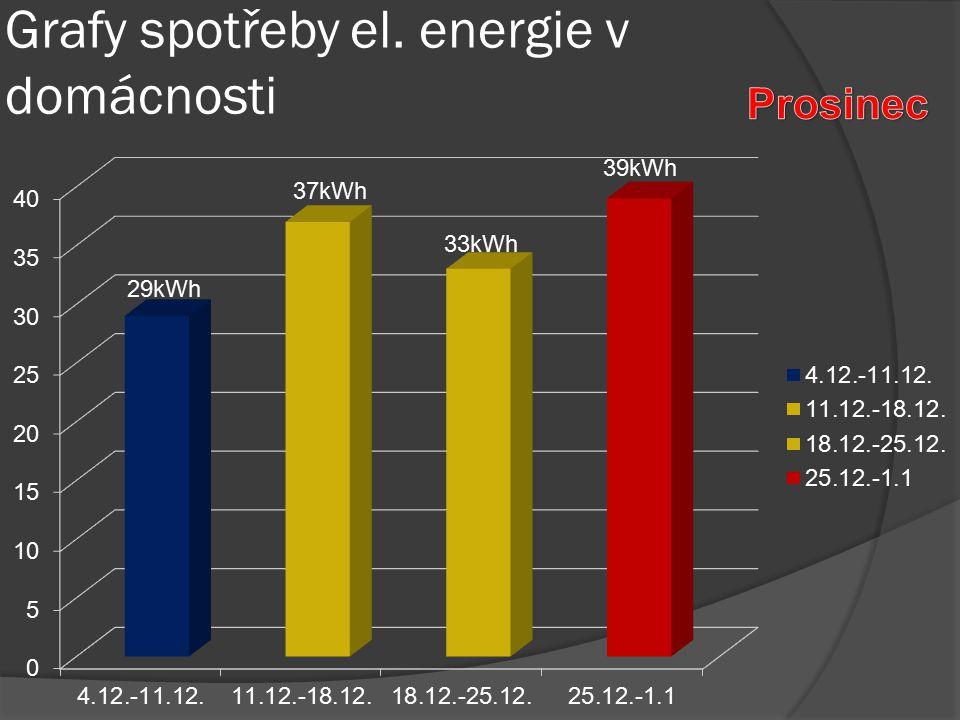 Grafy spotřeby el. energie v domácnosti 29kWh 37kWh 33kWh 39kWh