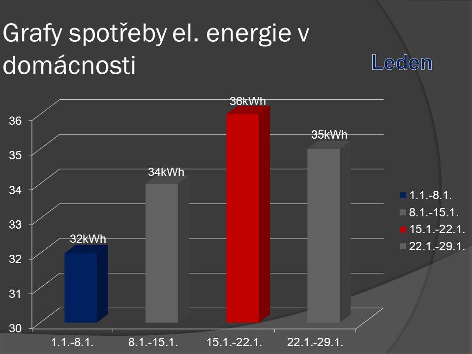 Grafy spotřeby el. energie v domácnosti