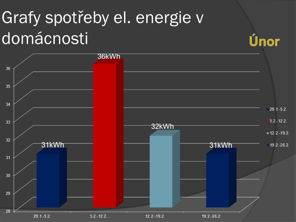 Graf spotřeby el. energie za prosinec,leden a únor
