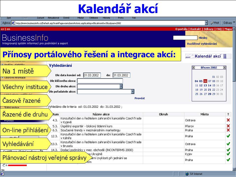Portál veřejné správy © 2002 IBM Corporation ISSS 2003 Kalendář akcí Přínosy portálového řešení a integrace akcí: Na 1 místě Všechny instituce Časově