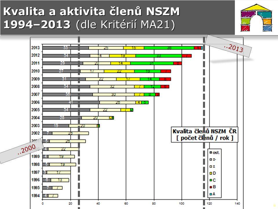 6 Kvalita a aktivita členů NSZM 1994–2013 (dle Kritérií MA21)..2000..2013