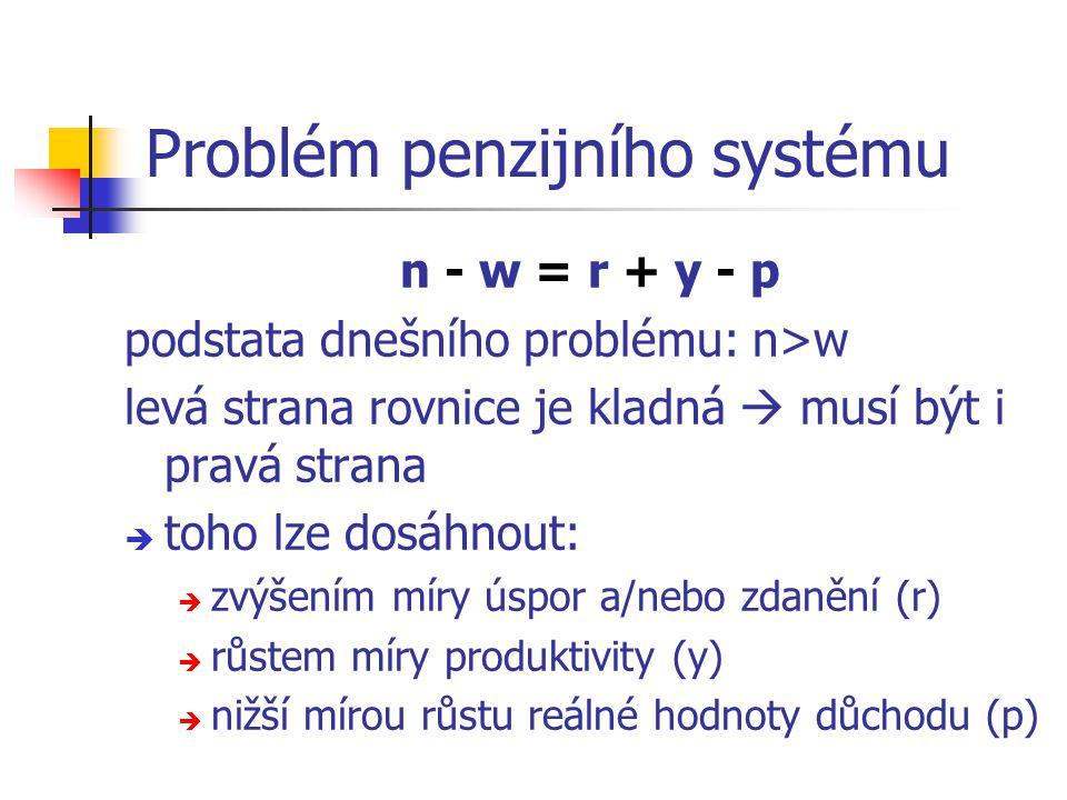 Problém penzijního systému n - w = r + y - p podstata dnešního problému: n>w levá strana rovnice je kladná  musí být i pravá strana  toho lze dosáhnout:  zvýšením míry úspor a/nebo zdanění (r)  růstem míry produktivity (y)  nižší mírou růstu reálné hodnoty důchodu (p)