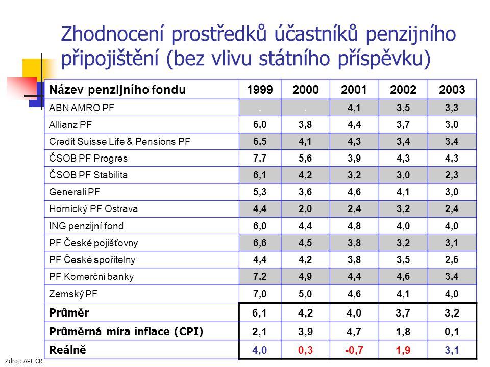 Zhodnocení prostředků účastníků penzijního připojištění (bez vlivu státního příspěvku) Název penzijního fondu19992000200120022003 ABN AMRO PF..4,13,53,3 Allianz PF6,03,84,43,73,0 Credit Suisse Life & Pensions PF6,54,14,33,4 ČSOB PF Progres7,75,63,94,3 ČSOB PF Stabilita6,14,23,23,02,3 Generali PF5,33,64,64,13,0 Hornický PF Ostrava4,42,02,43,22,4 ING penzijní fond6,04,44,84,0 PF České pojišťovny6,64,53,83,23,1 PF České spořitelny4,44,23,83,52,6 PF Komerční banky7,24,94,44,63,4 Zemský PF7,05,04,64,14,0 Průměr 6,14,24,03,73,2 Průměrná míra inflace (CPI) 2,13,94,71,80,1 Reálně 4,00,3-0,71,93,1 Zdroj: APF ČR