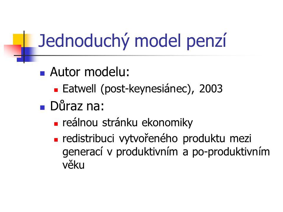 Jednoduchý model penzí Autor modelu: Eatwell (post-keynesiánec), 2003 Důraz na: reálnou stránku ekonomiky redistribuci vytvořeného produktu mezi generací v produktivním a po-produktivním věku