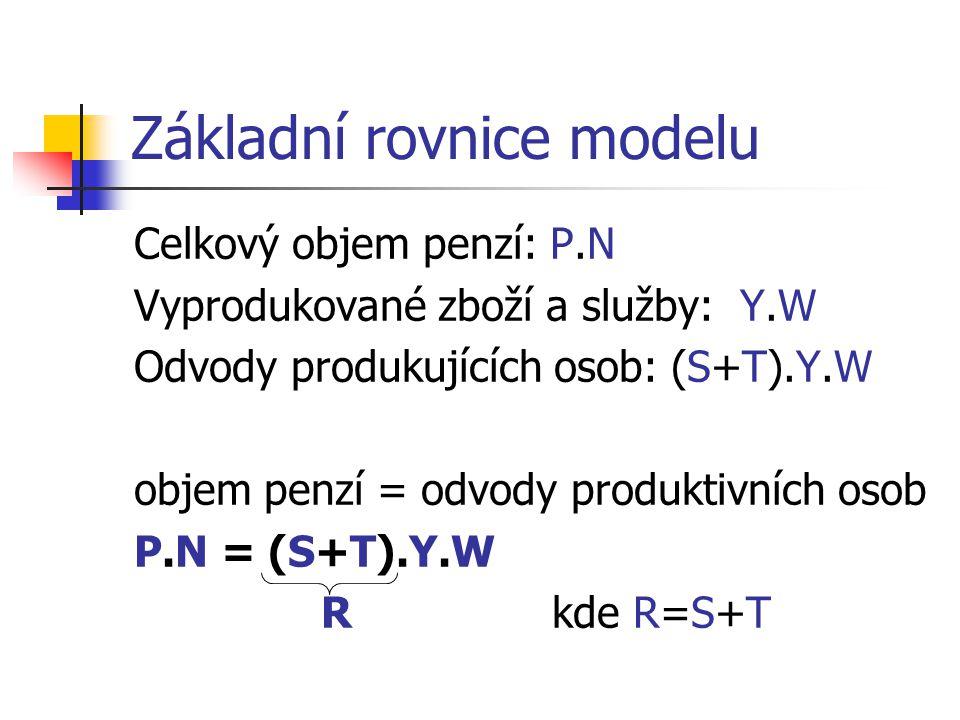 Základní rovnice modelu Celkový objem penzí: P.N Vyprodukované zboží a služby: Y.W Odvody produkujících osob: (S+T).Y.W objem penzí = odvody produktivních osob P.N = (S+T).Y.W R kde R=S+T