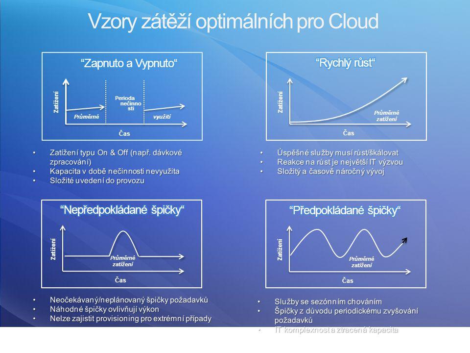 Vzory zátěží optimálních pro Cloud využití Zatížení Čas Průměrné Perioda nečinno sti Zatížení Čas Průměrné zatížení Zatížení Čas Zatížení Čas Průměrné