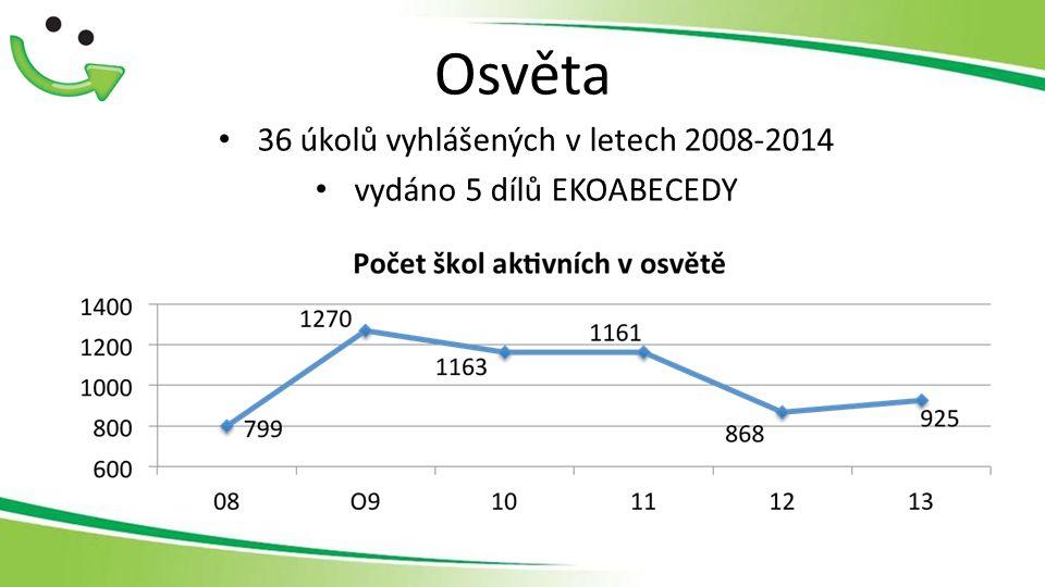 Osvěta 36 úkolů vyhlášených v letech 2008-2014 vydáno 5 dílů EKOABECEDY