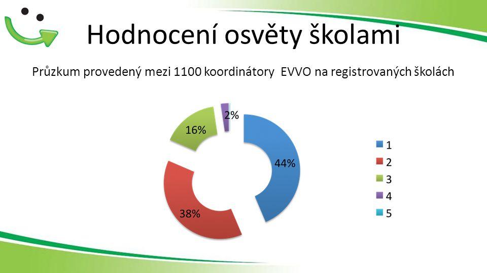 Hodnocení osvěty školami Průzkum provedený mezi 1100 koordinátory EVVO na registrovaných školách