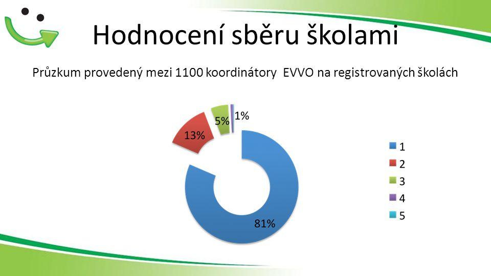 Hodnocení sběru školami Průzkum provedený mezi 1100 koordinátory EVVO na registrovaných školách