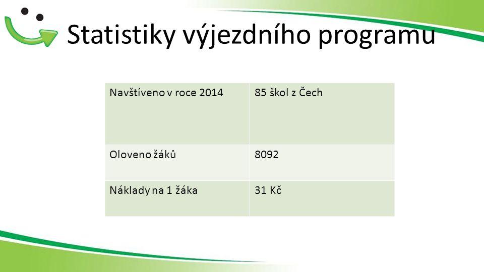Statistiky výjezdního programu Navštíveno v roce 201485 škol z Čech Oloveno žáků8092 Náklady na 1 žáka31 Kč