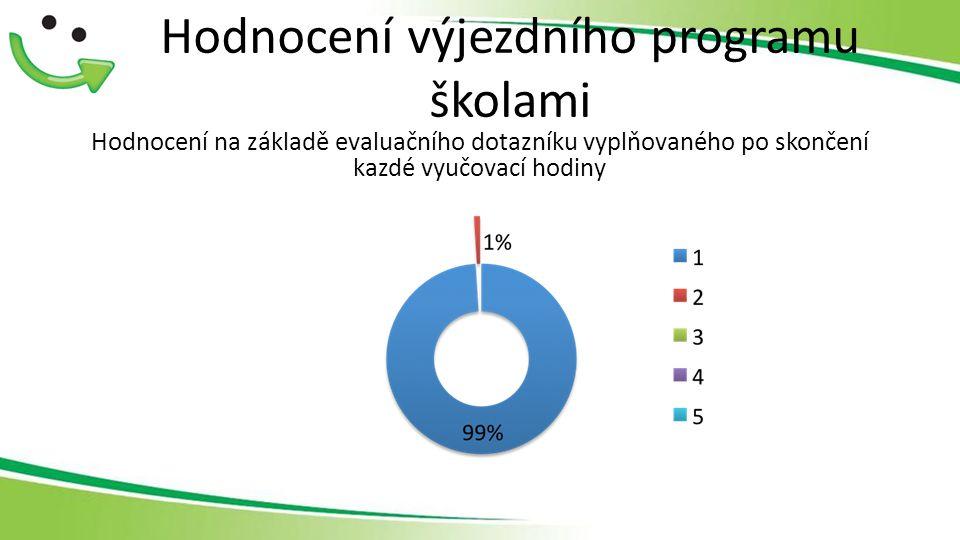Hodnocení výjezdního programu školami Hodnocení na základě evaluačního dotazníku vyplňovaného po skončení kazdé vyučovací hodiny