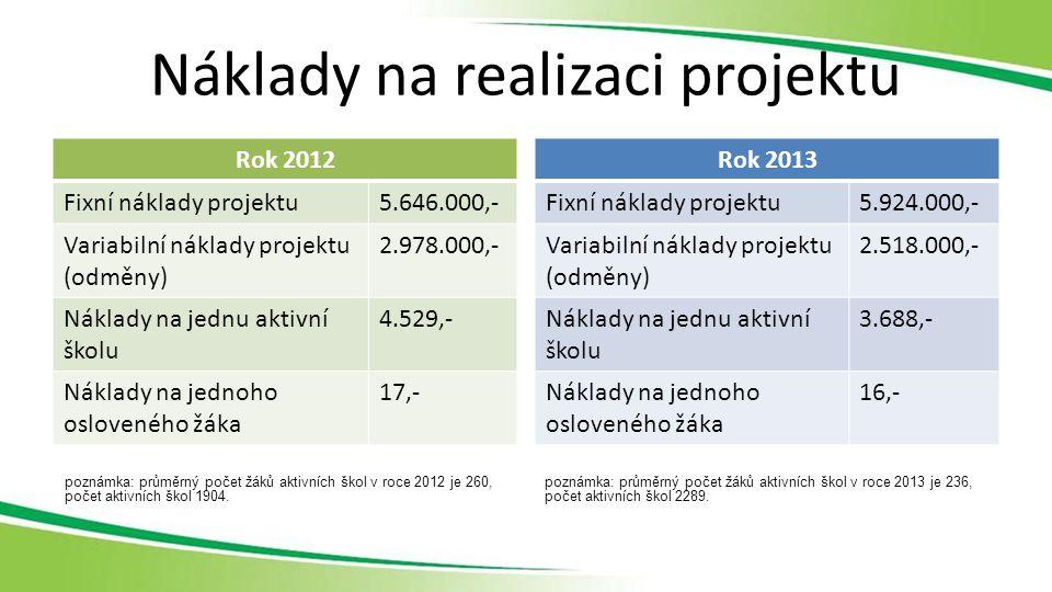 Náklady na realizaci projektu Rok 2012 Fixní náklady projektu5.646.000,- Variabilní náklady projektu (odměny) 2.978.000,- Náklady na jednu aktivní školu 4.529,- Náklady na jednoho osloveného žáka 17,- Rok 2013 Fixní náklady projektu5.924.000,- Variabilní náklady projektu (odměny) 2.518.000,- Náklady na jednu aktivní školu 3.688,- Náklady na jednoho osloveného žáka 16,- poznámka: průměrný počet žáků aktivních škol v roce 2012 je 260, počet aktivních škol 1904.