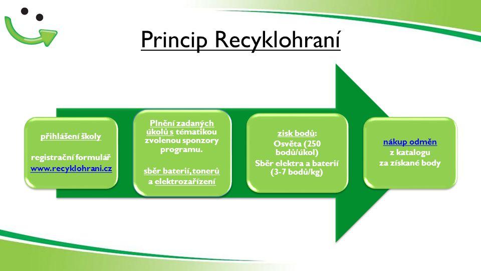 Princip Recyklohraní přihlášení školy registrační formulář www.recyklohrani.cz Plnění zadaných úkolů s tématikou zvolenou sponzory programu.