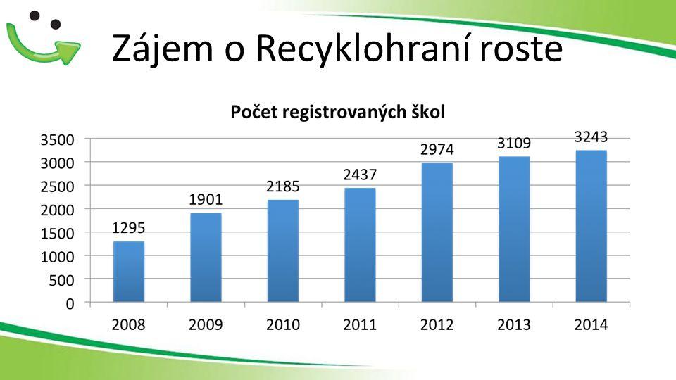 Zájem o Recyklohraní roste